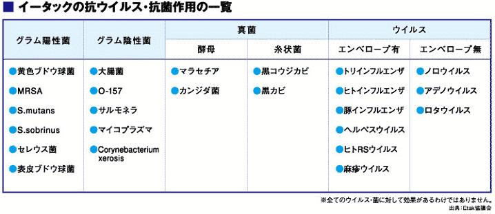 イータックの抗ウイルス・抗菌作用の一覧の画像