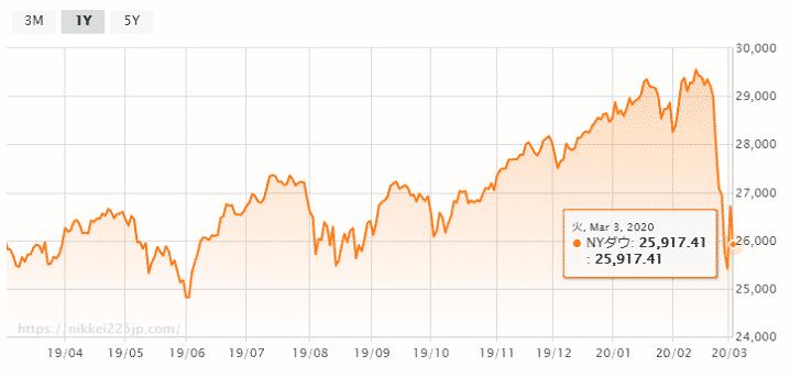 NYダウのチャート画像