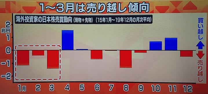 外国人投資家による4月日本株買い