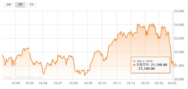 日経 平均 株価 本日 の