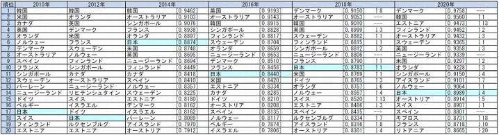 電子政府ランキング2020年にて日本が14位の画像