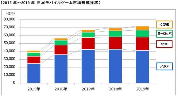 世界のモバイルゲーム市場規模推移(2015年~2019年)の画像