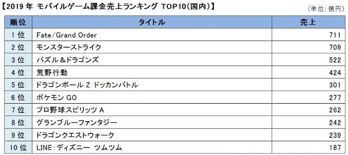 日本国内におけるモバイルゲーム課金売上ランキングTOP10(2019年)の画像