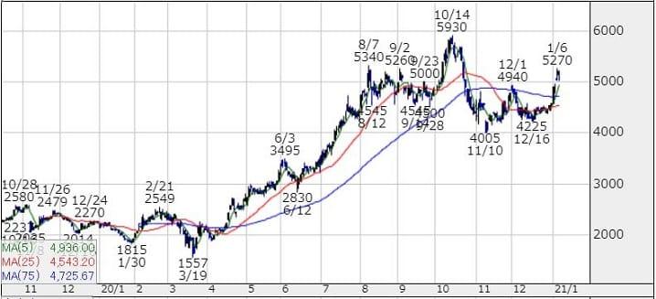 メルカリ(4385)のチャート画像