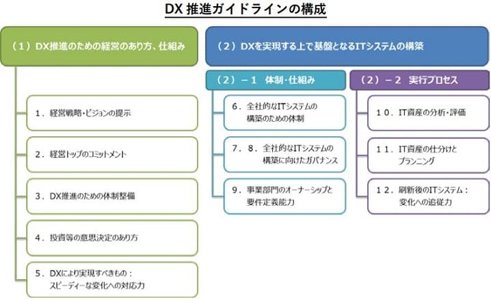 経済産業省がまとめたデジタルトランスフォーメーション(DX)推進ガイドラインの構成