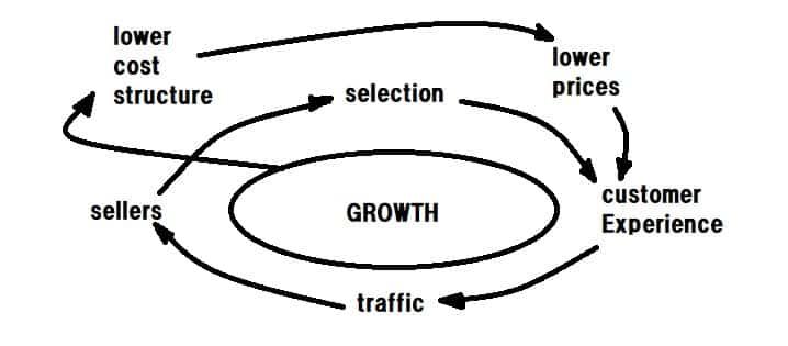 アマゾンの考え方「Flywheel(フライホイール)の図」
