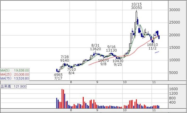 GMOフィナンシャルゲート(4051)の株価チャート