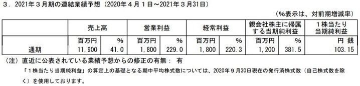 Jストリームの2021年3月期の連結業績予想