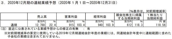 ウィルソン・ラーニング ワールドワイドの2021年3月期の連結業績予想