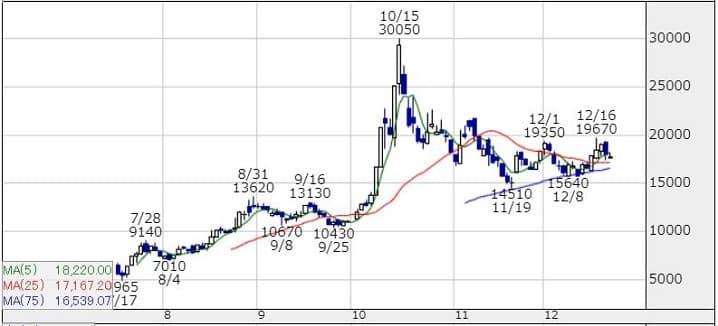 GMOフィナンシャルゲートの株価チャート