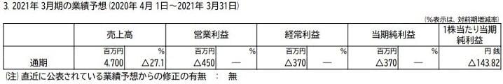 リードの2021年3月期の業績予想