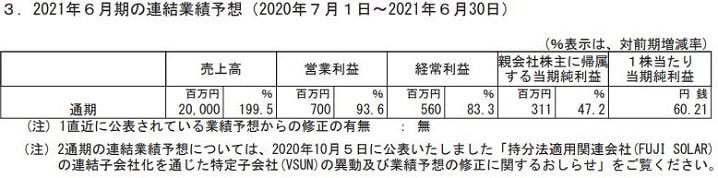 Abalanceの2021年6月期の通期業績予想(連結)