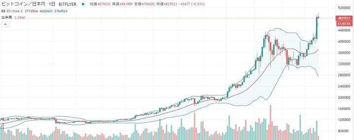 暗号資産ビットコインのチャート画像