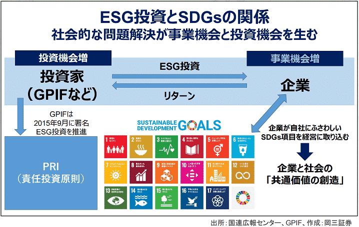 ESG投資とSDGsの関係性の画像