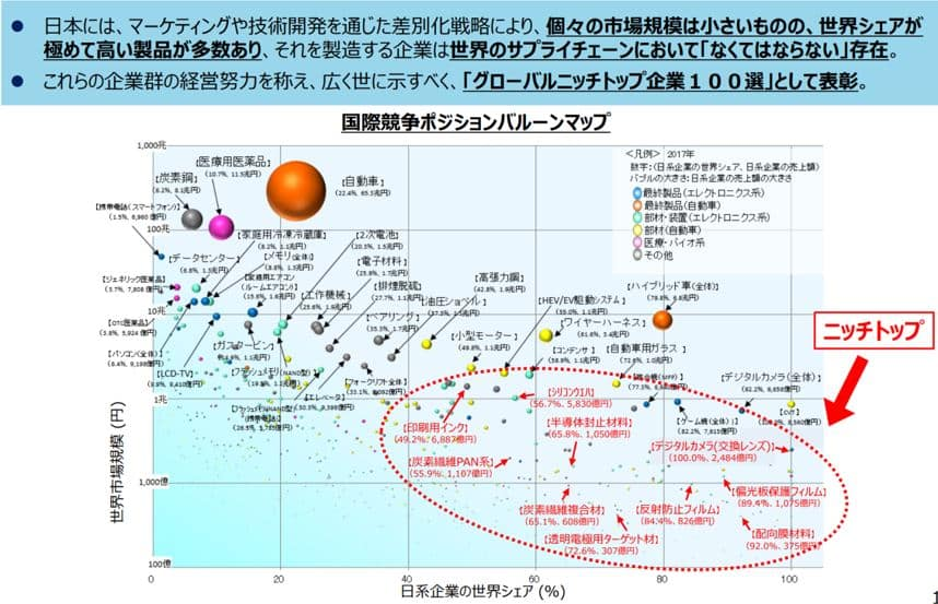 日系企業の世界シェア(%)