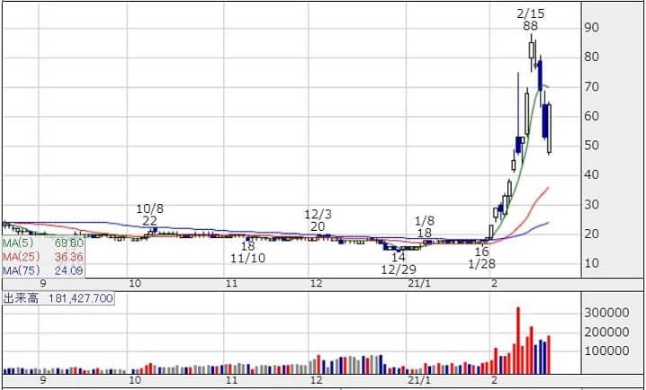 CAICA(2315)のチャート画像